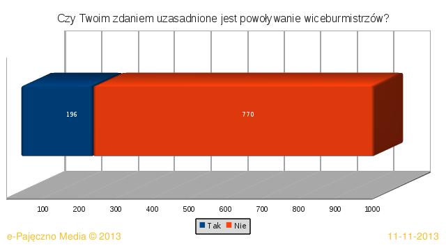 ankieta powiat pajęczno